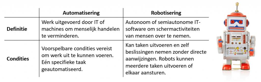 verschillen robotisering en automatisering